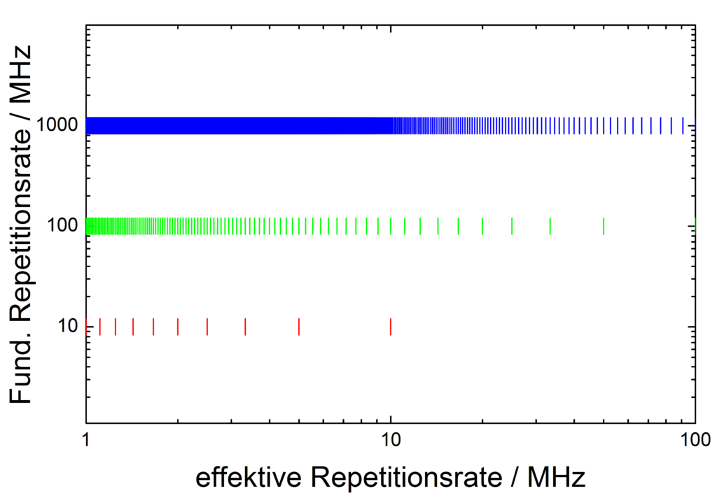 plot showing the relation of the effective repetition rate dependant on the fundamental repetition rate when doing pulse-picking